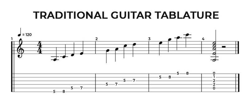 What Exactly Are Guitar Tabs