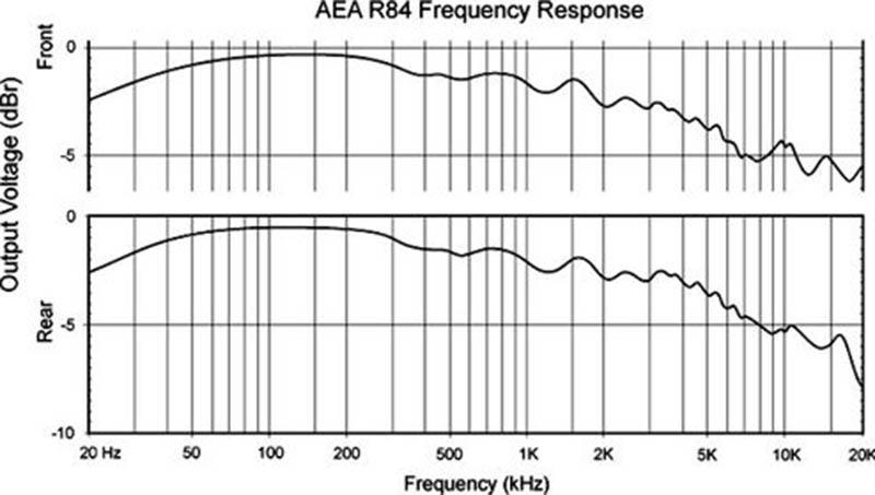 AEA R84 Ribbon Mic frequency Response