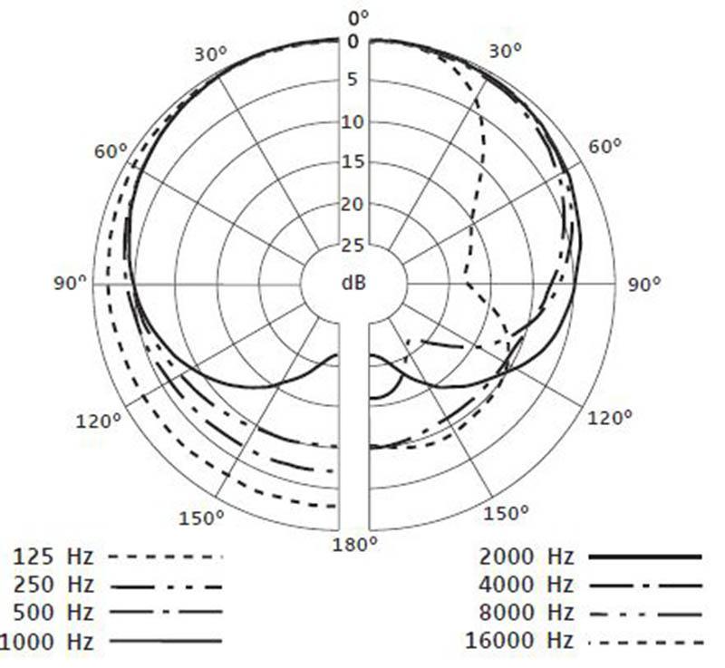Sennheiser e835 Polar pattern