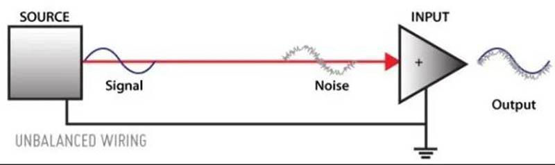 Unbalanced Cables and Signals